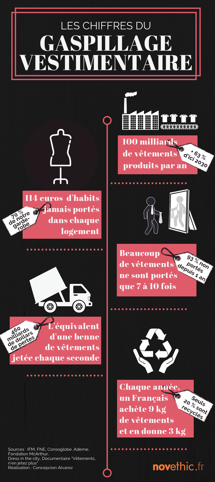 Infographie gaspillage vestimentaire
