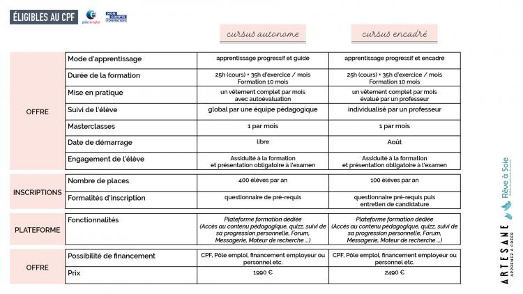 Comparaison cursus autonome et cursus encadré